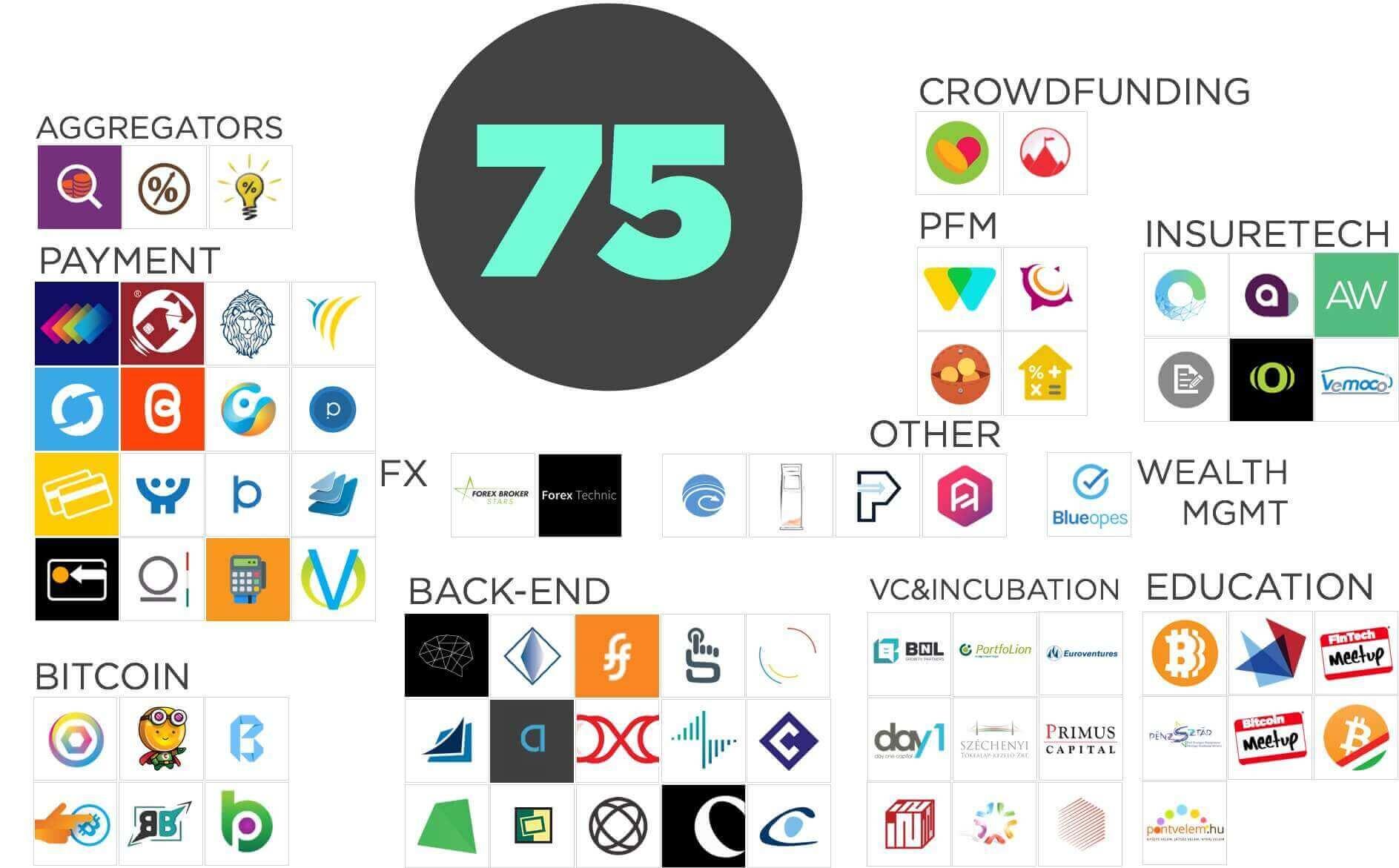 Magyar FinTech Showcase: 75