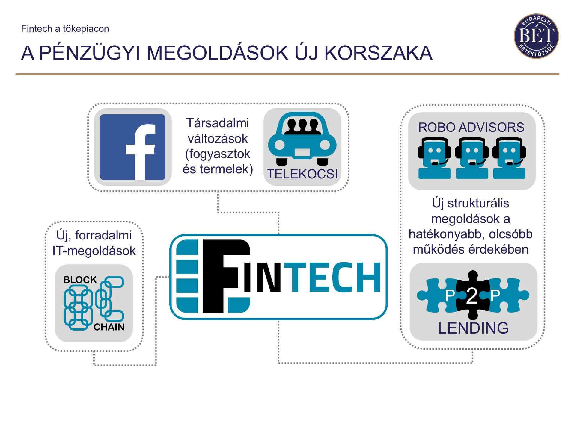 fintech akadémia BÉT crowdfunding
