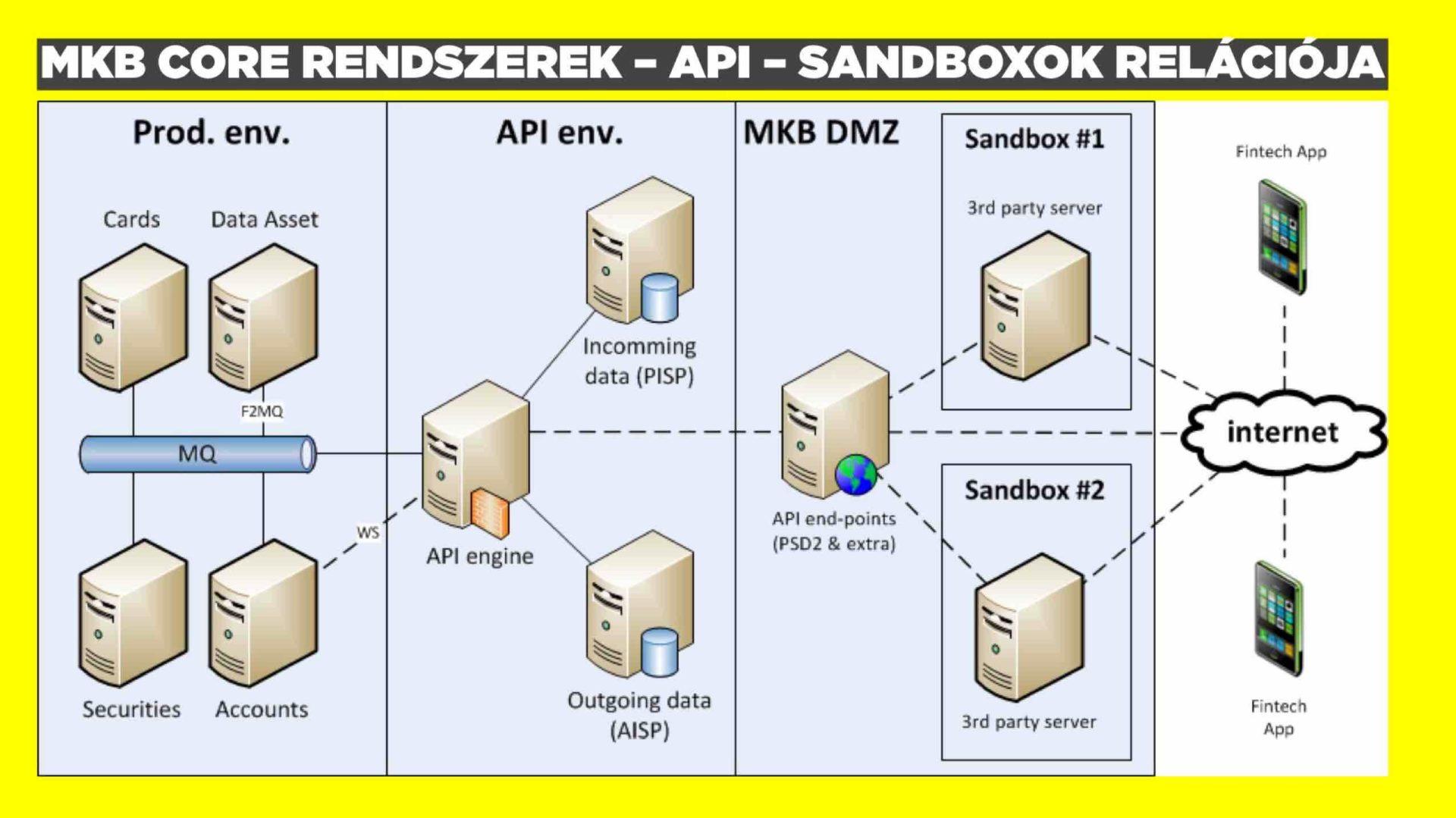 sandbox-modell