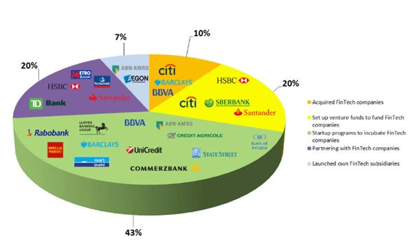 fintech partnerség