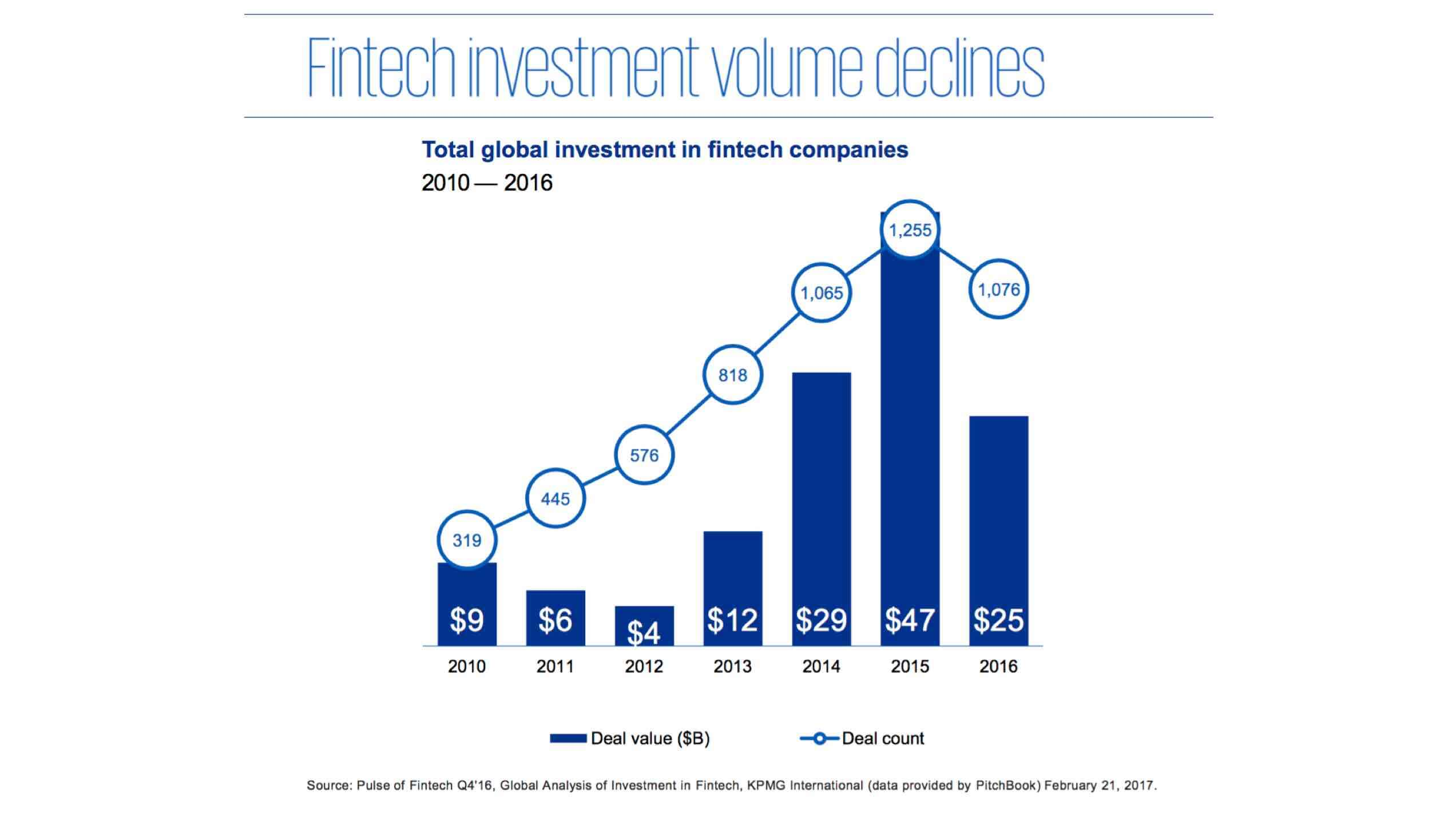 fintech investments