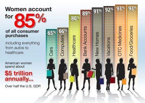 Femtech, A vásárlási döntések 85%-át a nők hozzák