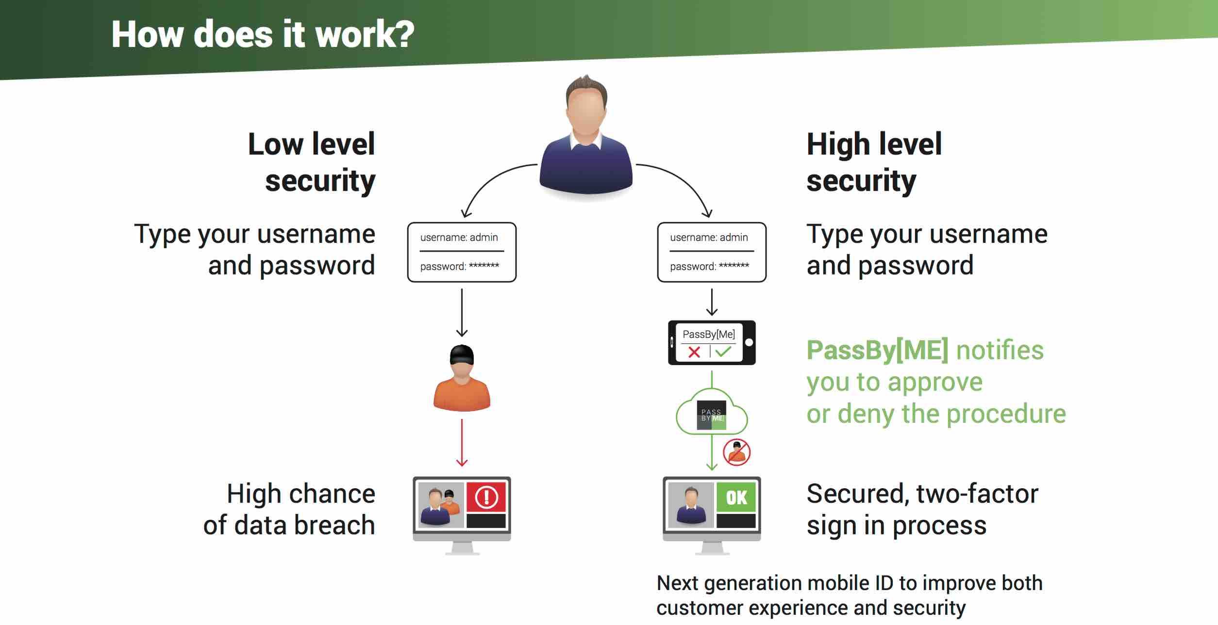 PassByMe Microsec mobil személyazonosítás