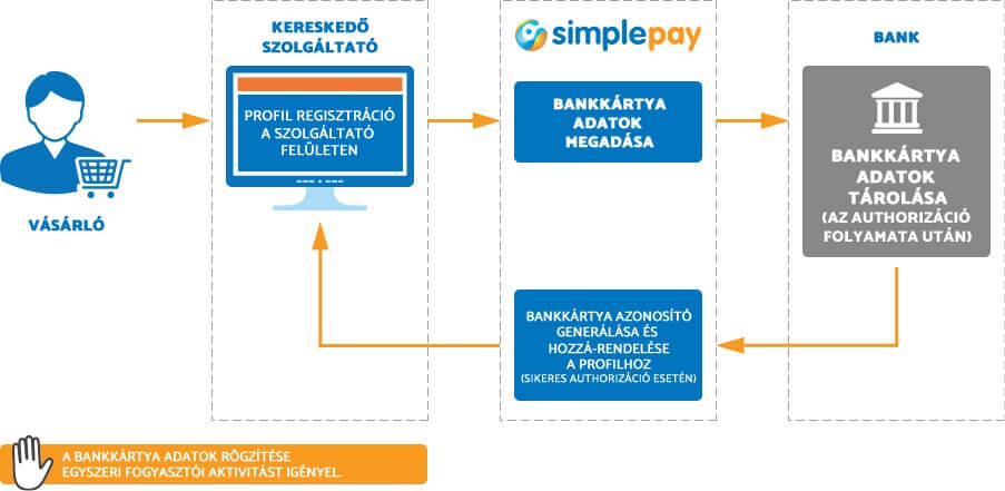 Simplepay one-click payment