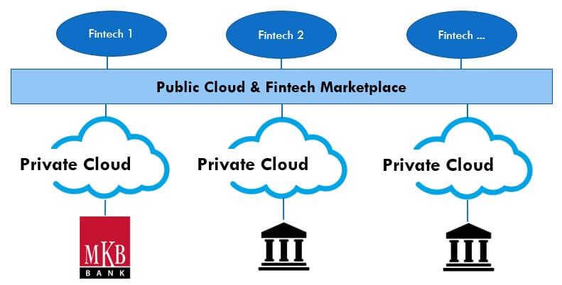 Fintechblocks fintech piacter