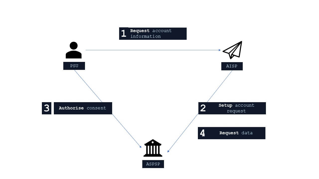 AISP működési modell PSD2 szerint