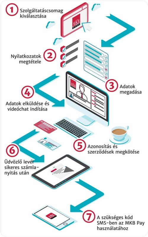 MKB online számlanyitás infografika