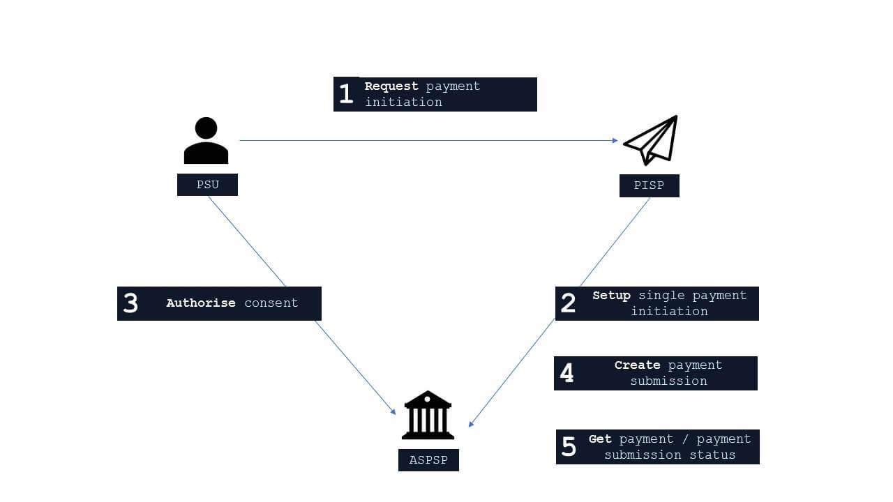 PISP API működési modell PSD2