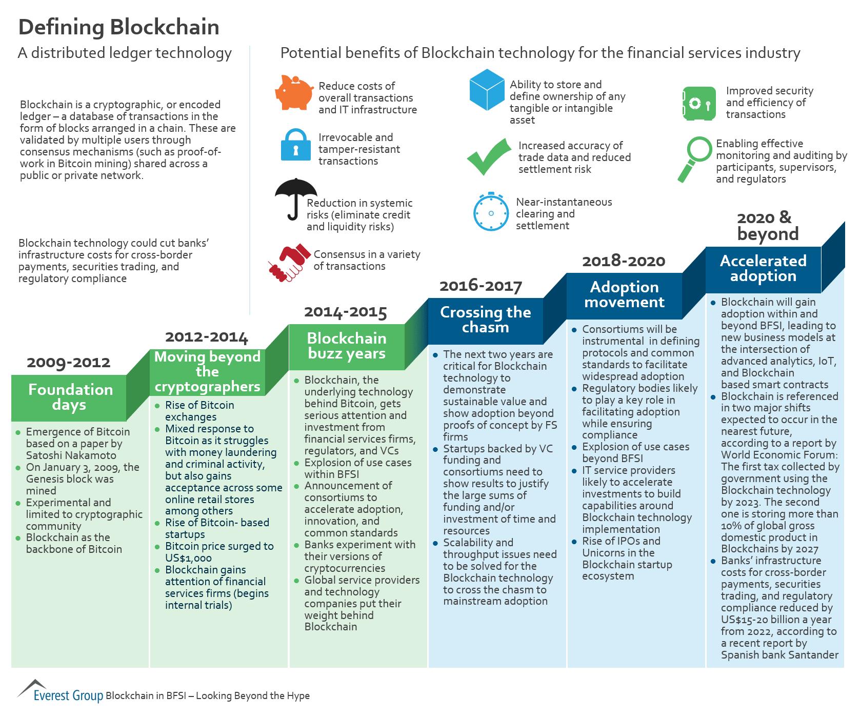 blockchain evolucio es definicio