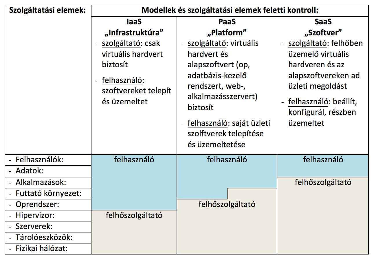 A felhőszolgáltatás fő szolgáltatási modelljei