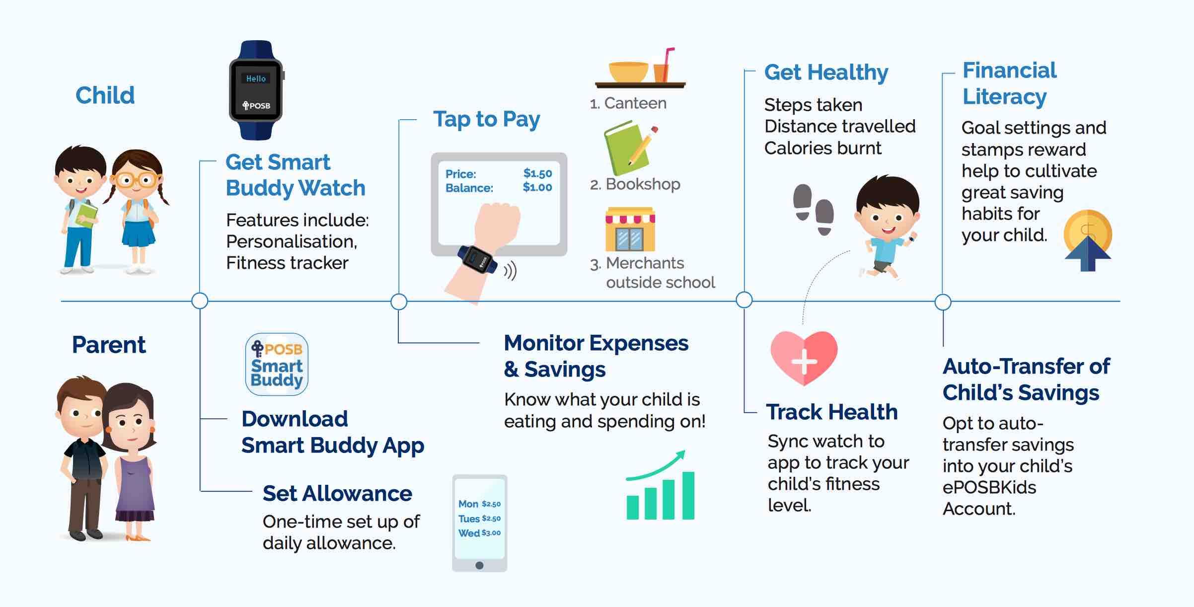 digitális zsebpénz SmartBuddy fintech gyerekeknek