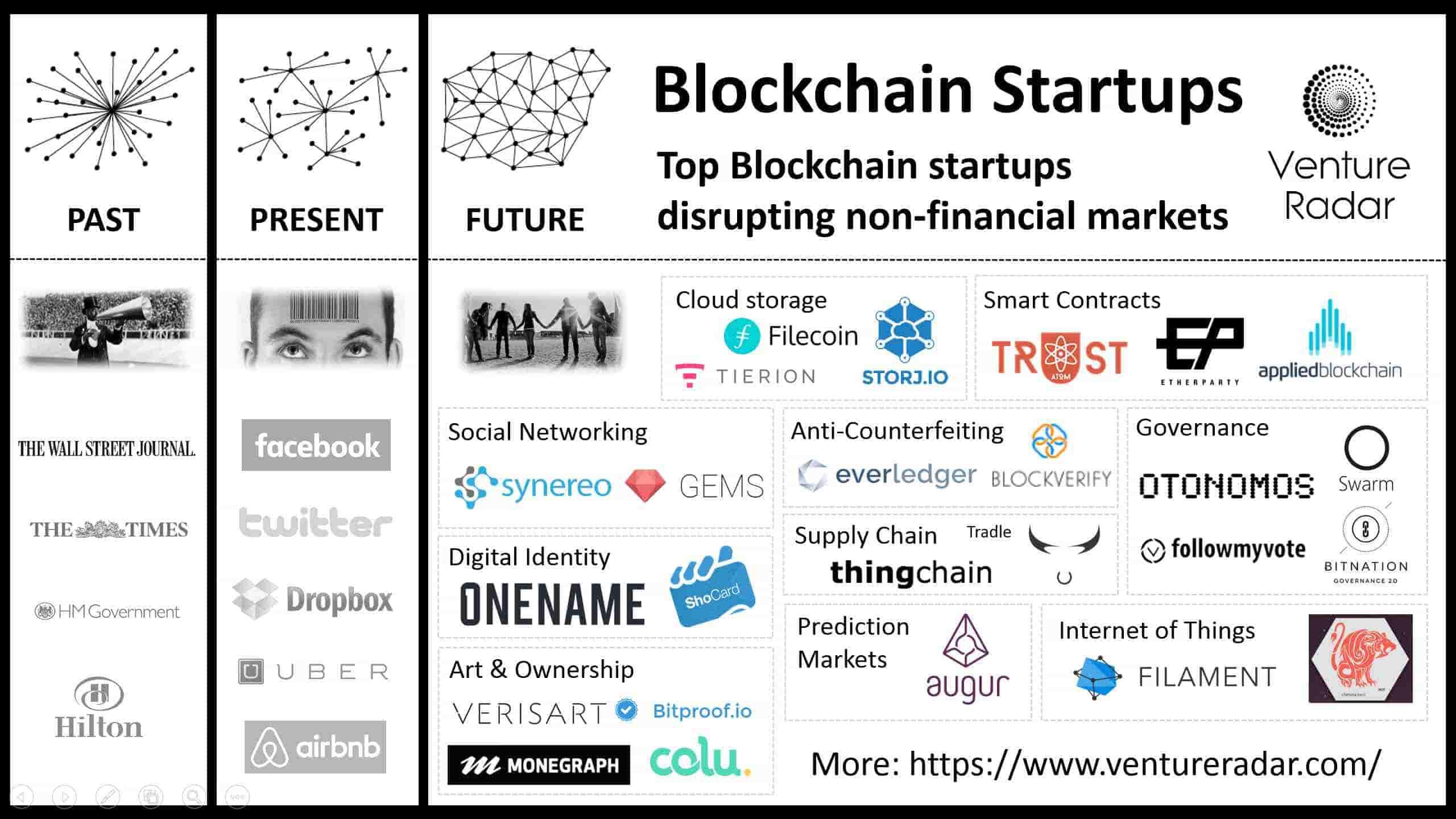blockchain bitcoin future