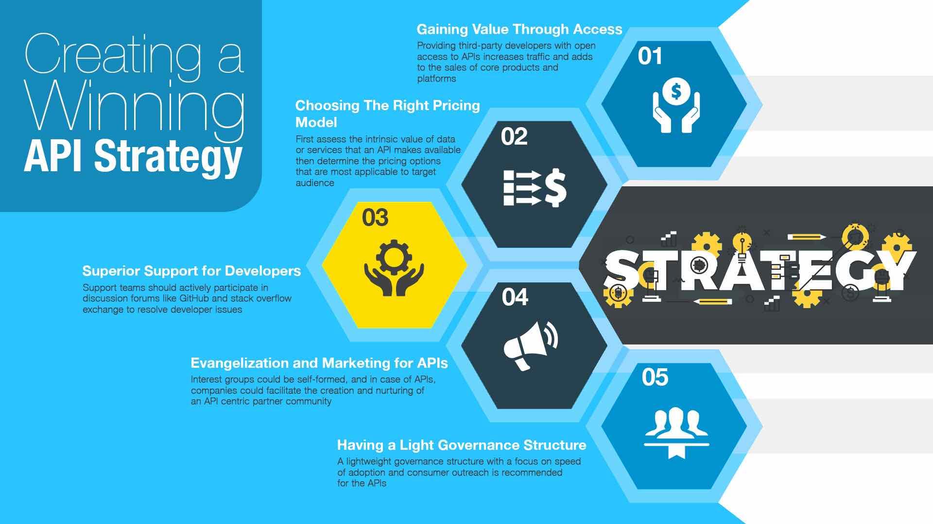PSD2 API strategia