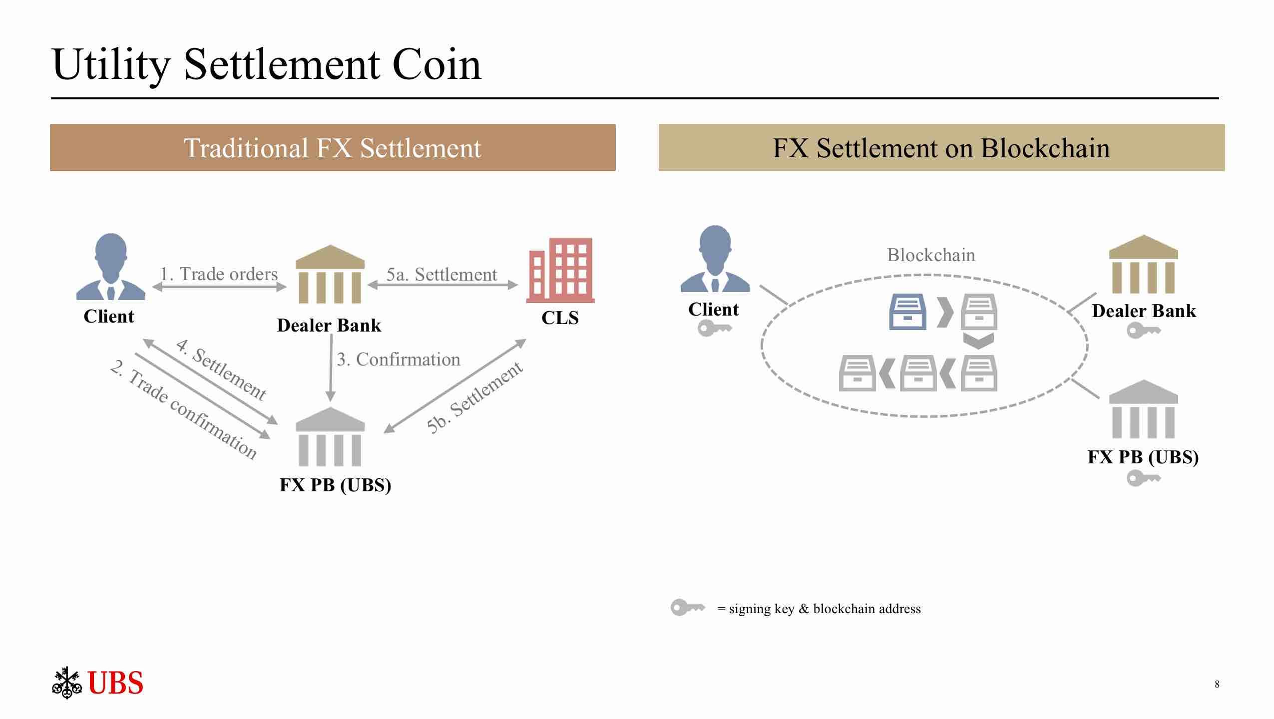 Fintech Akademia blockchain UBS