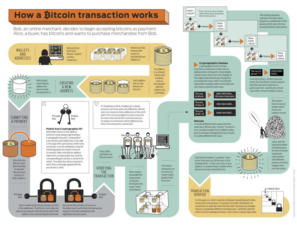 hogyan műkődik a bitcoin
