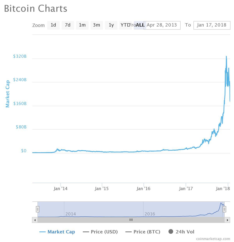 bitcoin piaci kapitalizacio