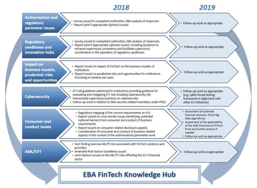 EBA fintech roadmap