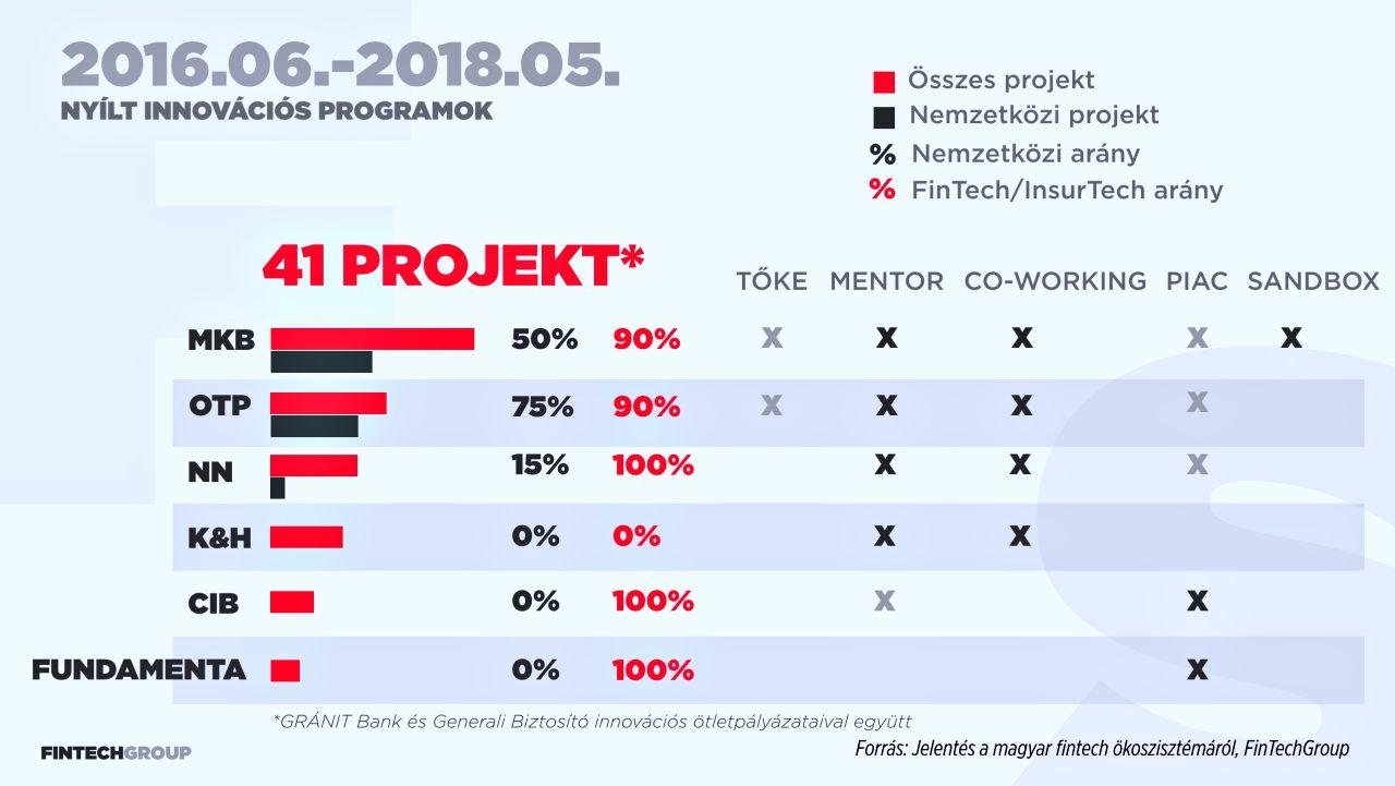 Jelentes a magyar FinTech okoszisztemarol 2018