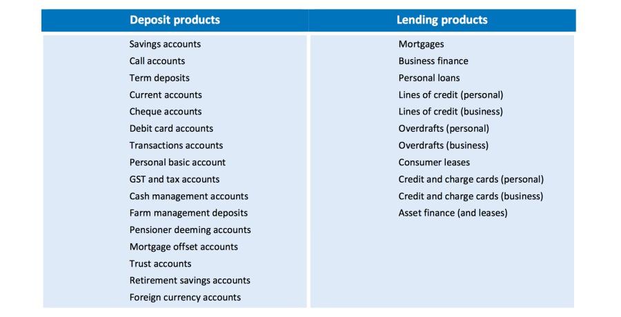 open banking ausztralia