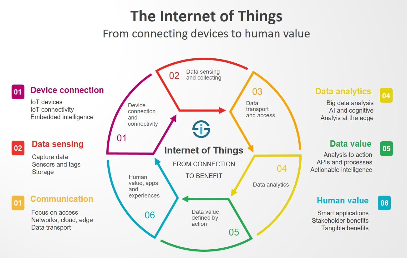The-Internet-of-Things-from-connecting-devices-to-creating-value