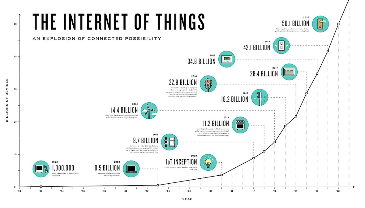 growth-of-internet-of-things