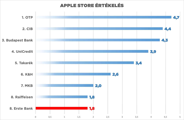 apple store mobil bankolas