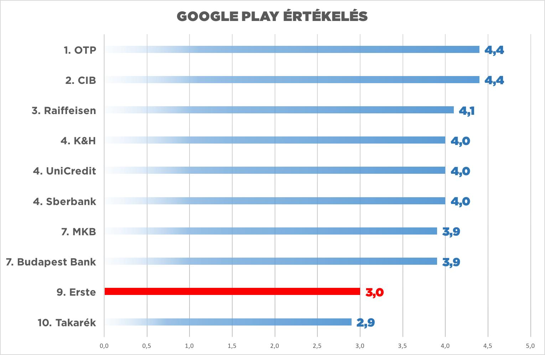 google play mobil bankolas