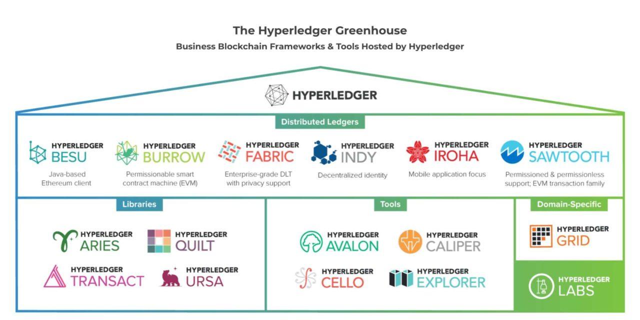 Útmutató a Hyperledger Fabric blokklánchoz