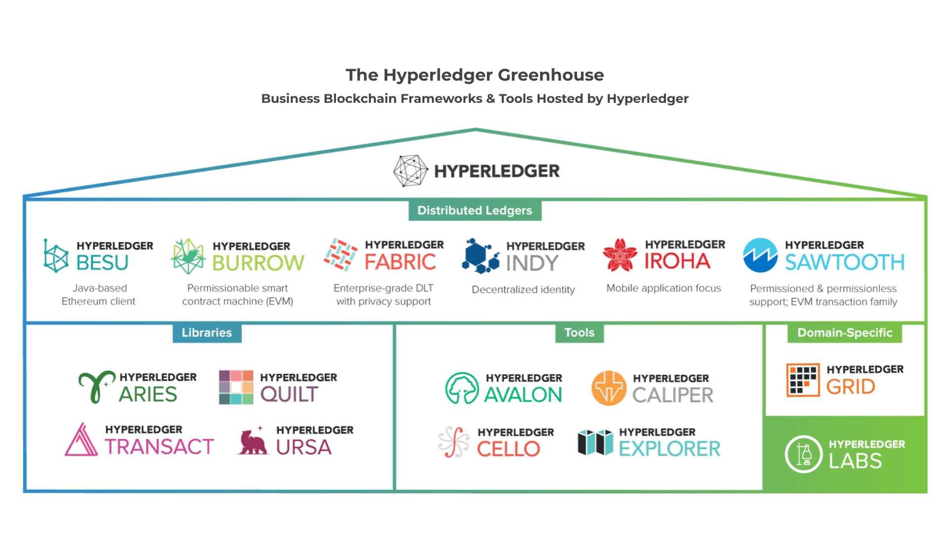 hyperledger elosztott fokonyvi technologia - 2