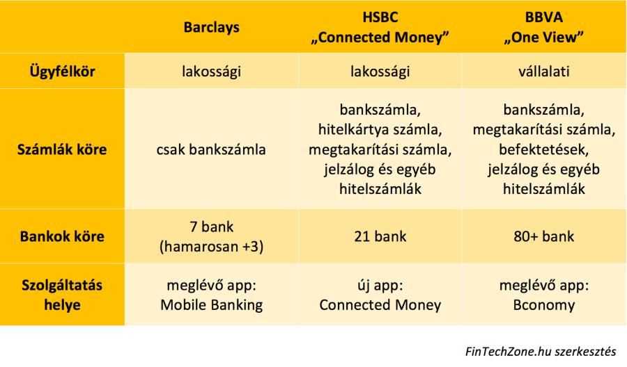 Alkonyattól pirkadatig. Open banking körkép a bankszektorból ... a9affef045