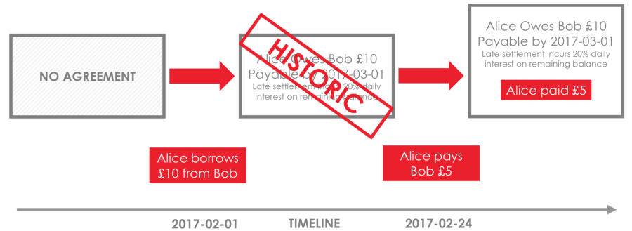 r3 corda blockchain allapotok
