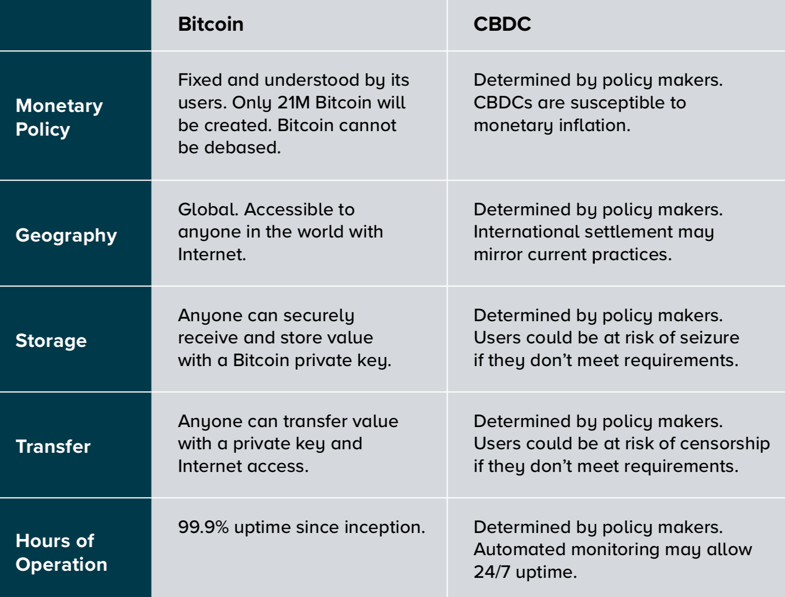 CBDC versus Bitcoin