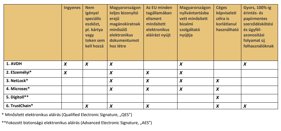 elektronikus alairas Magyarorszagon