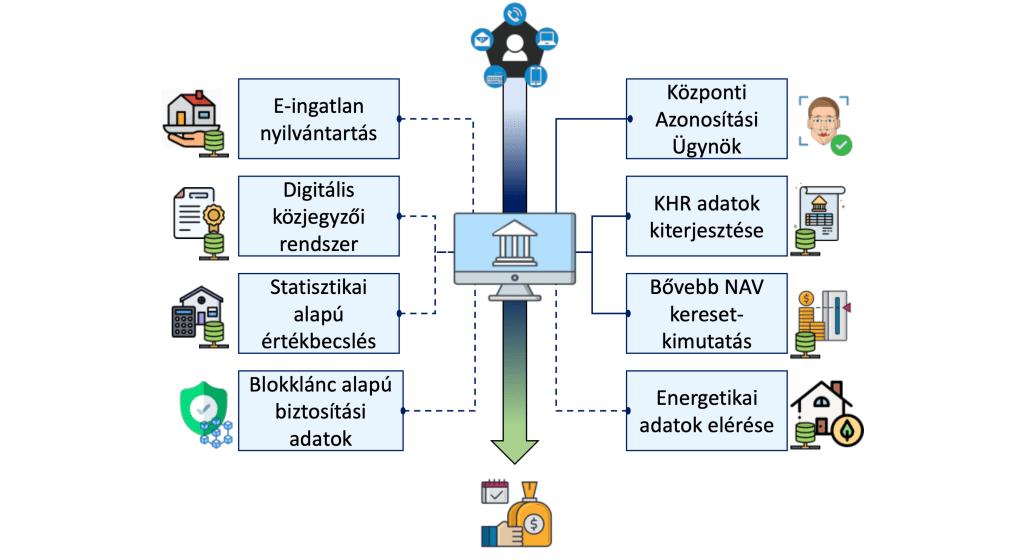 MNB lakossagi hitelnyujtas digitalizacioja