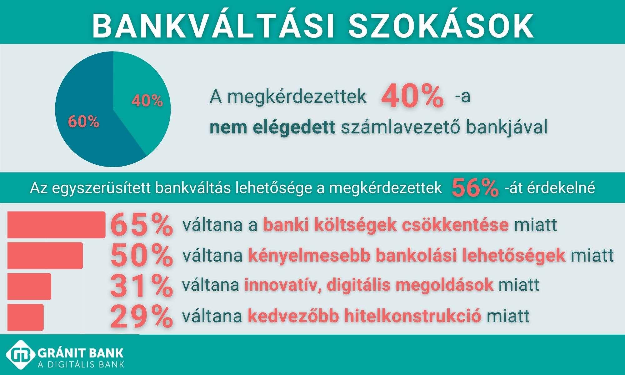 granit bank bankvaltasi szokasok 2021.01.