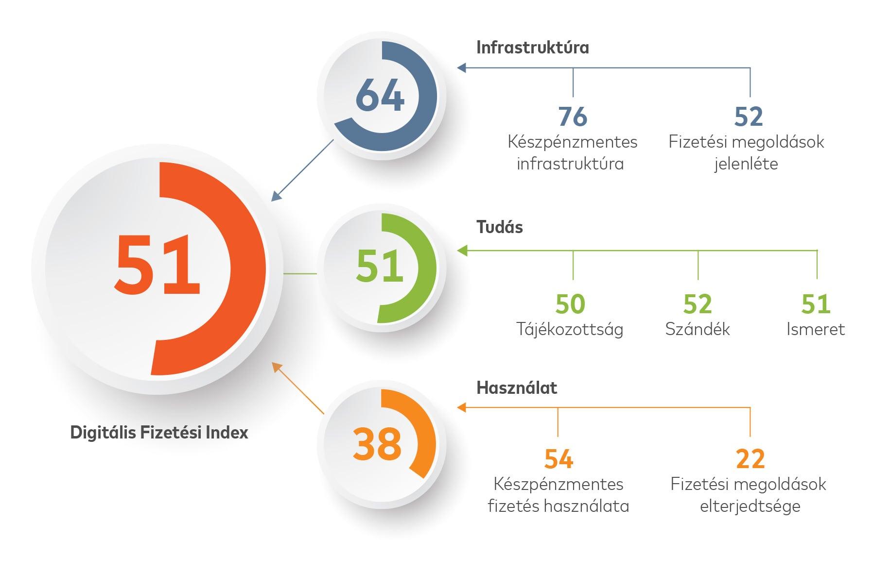 Digitalis-Fizetesi-Index-Mastercard-infografika