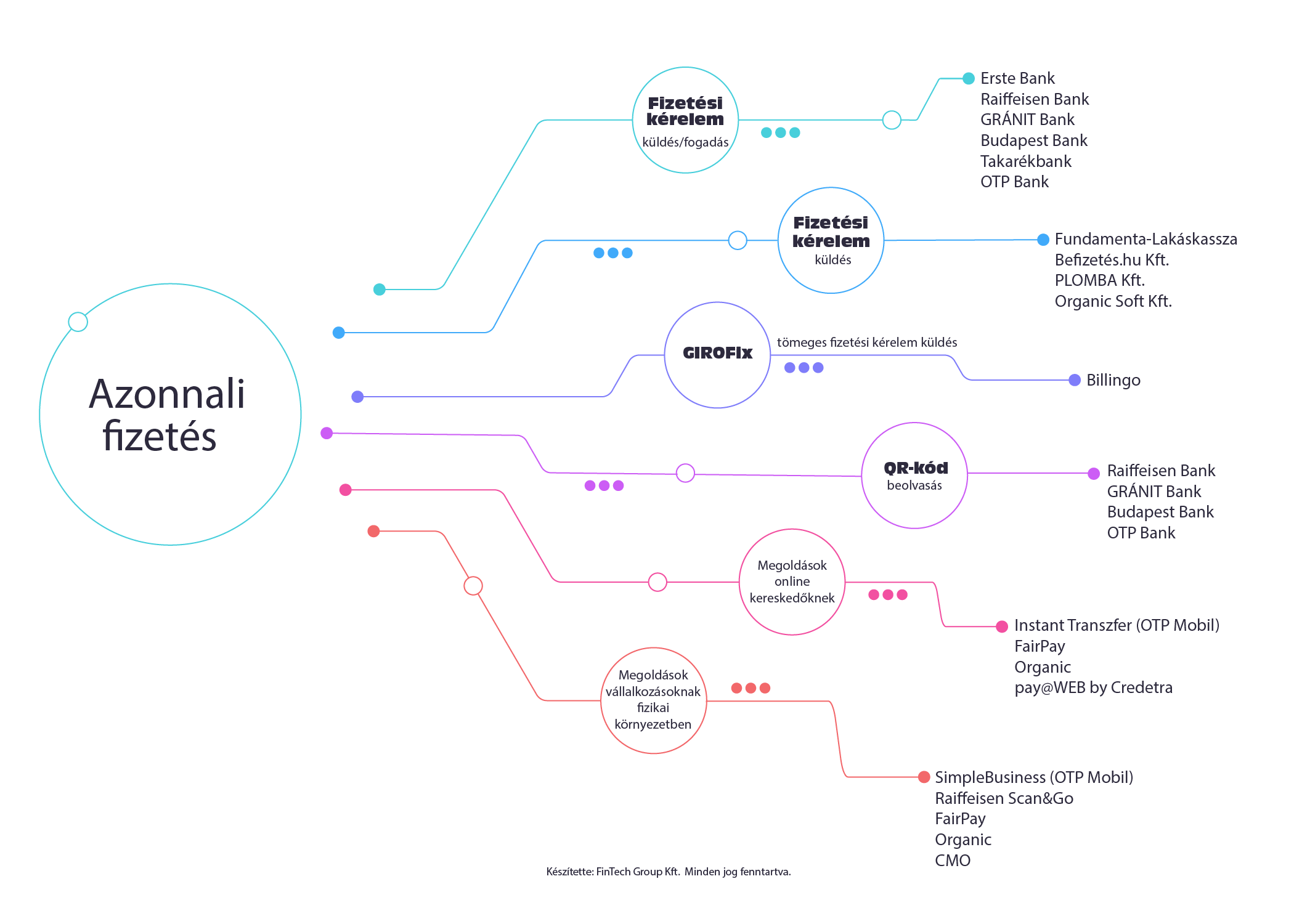 magyarorszag-elektronikus-fizetesi-terkepe-azonnali-fizetes-infografika