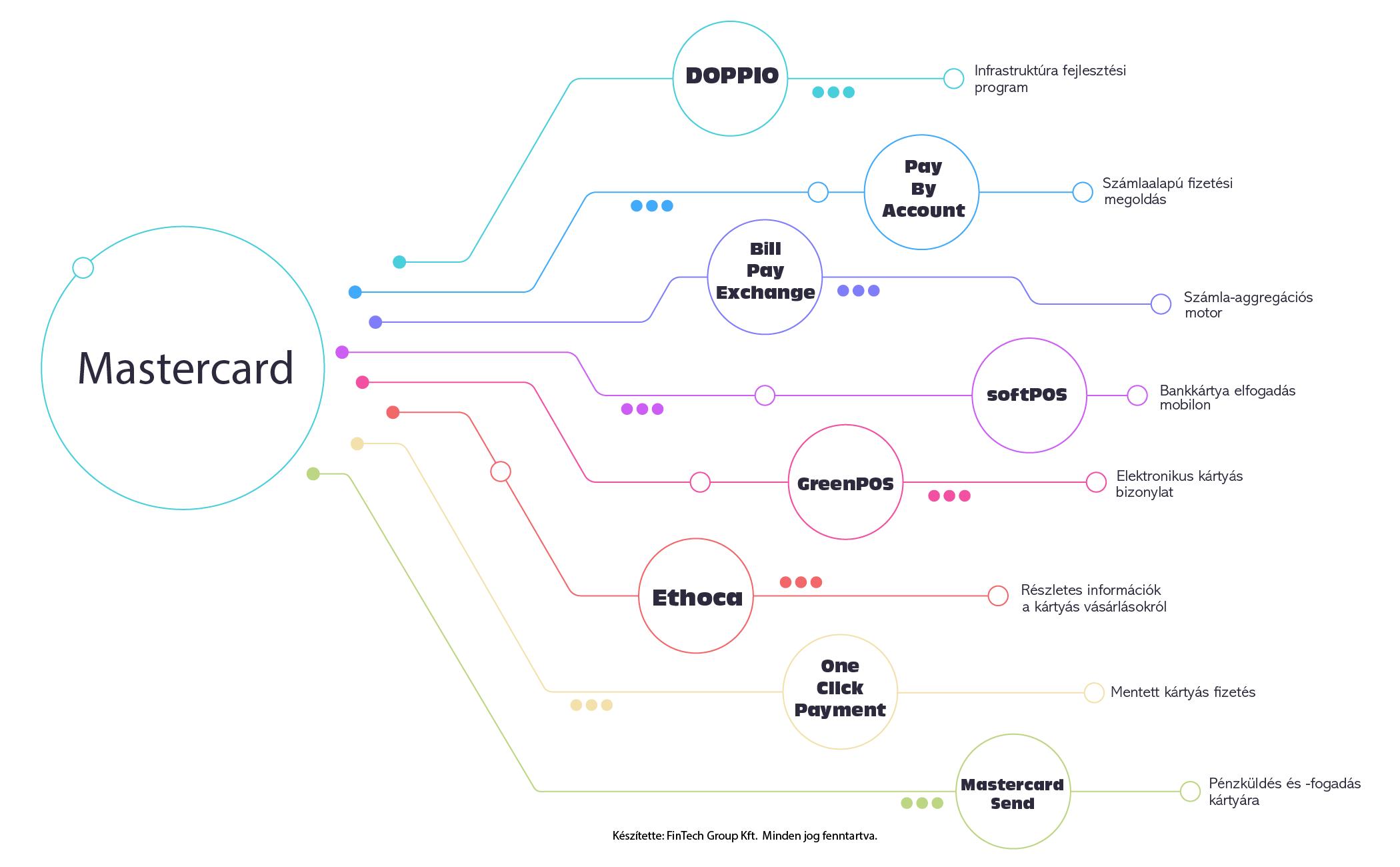 magyarorszag-elektronikus-fizetesi-terkepe-infografika-mastercard