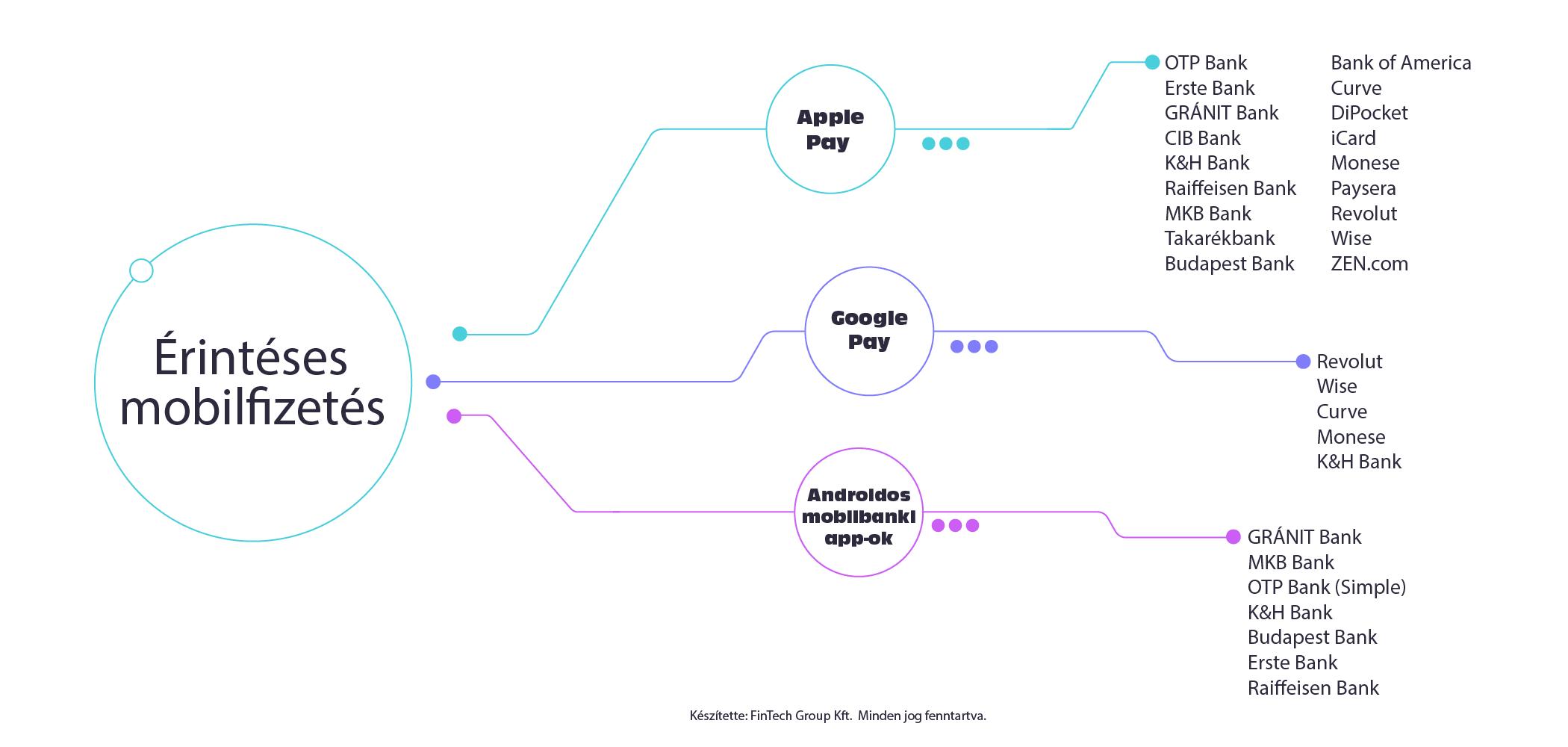 magyarorszag-elektronikus-fizetesi-terkepe-infografika-mobilfizetes