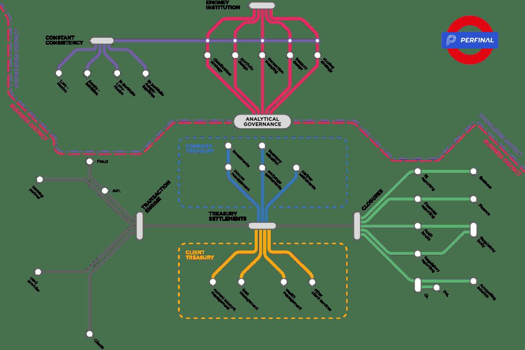 perfinal-metro-map