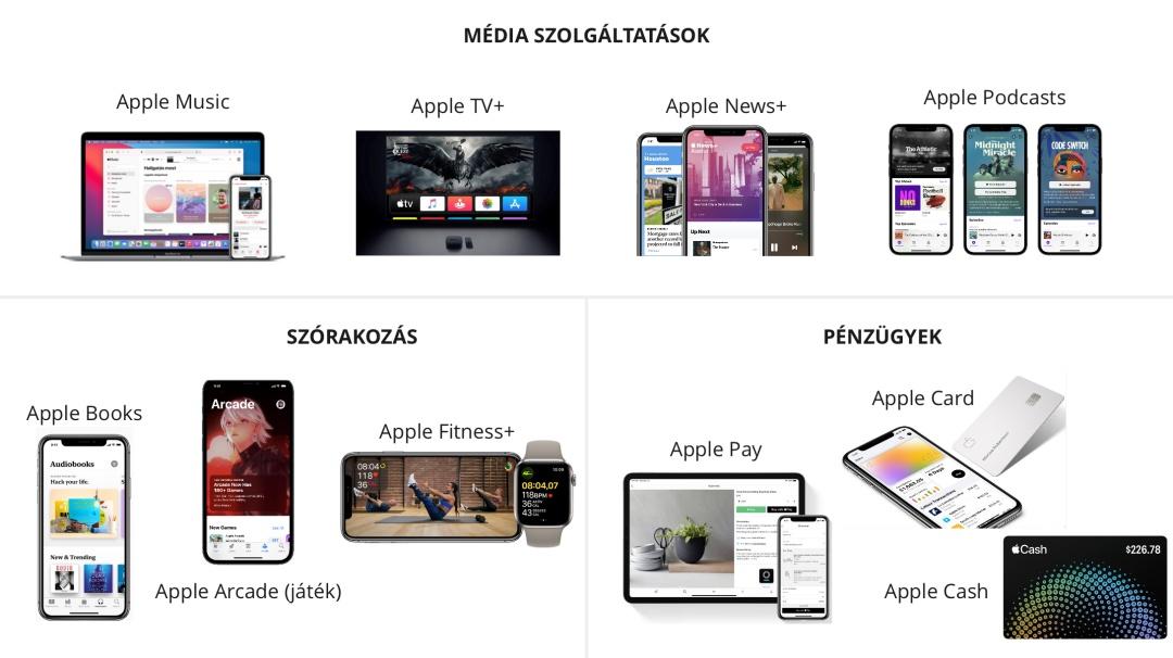 Apple digitalis okoszisztema digital ecosystem