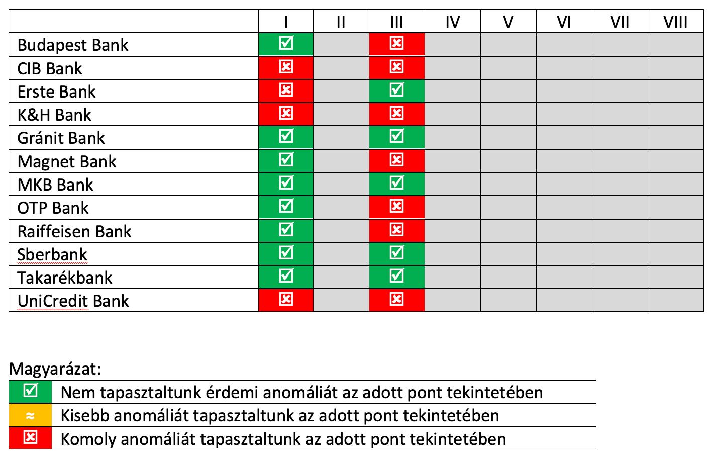PSD2 API teszteles eredmenye