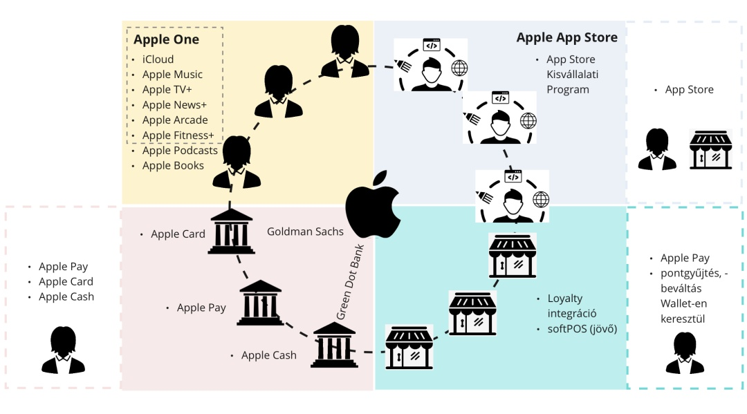 apple dgitalis okoszisztema - a jovo digitalis strategiaja